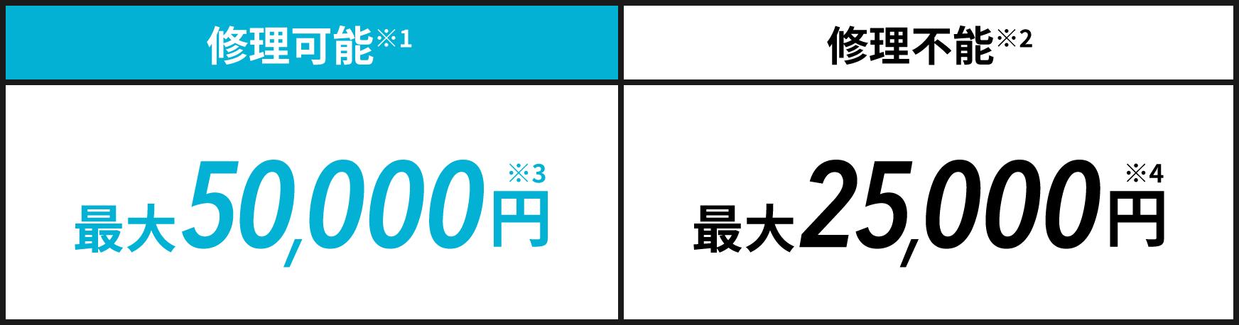 修理可能(※1)最大50,000円(※3) 修理不能(※2)最大25,000円(※4)
